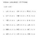 中国男性平均身高169.7cm,男人为了增高有多努力
